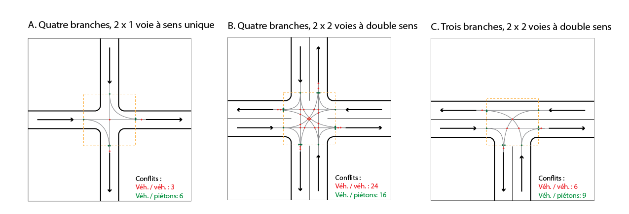 Configurations d'intersections et points de conflit